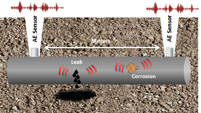 acoustic emission of underground piping