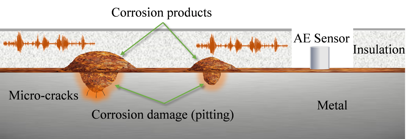Corrosion Under Insulation Inspection By Acoustic Emission