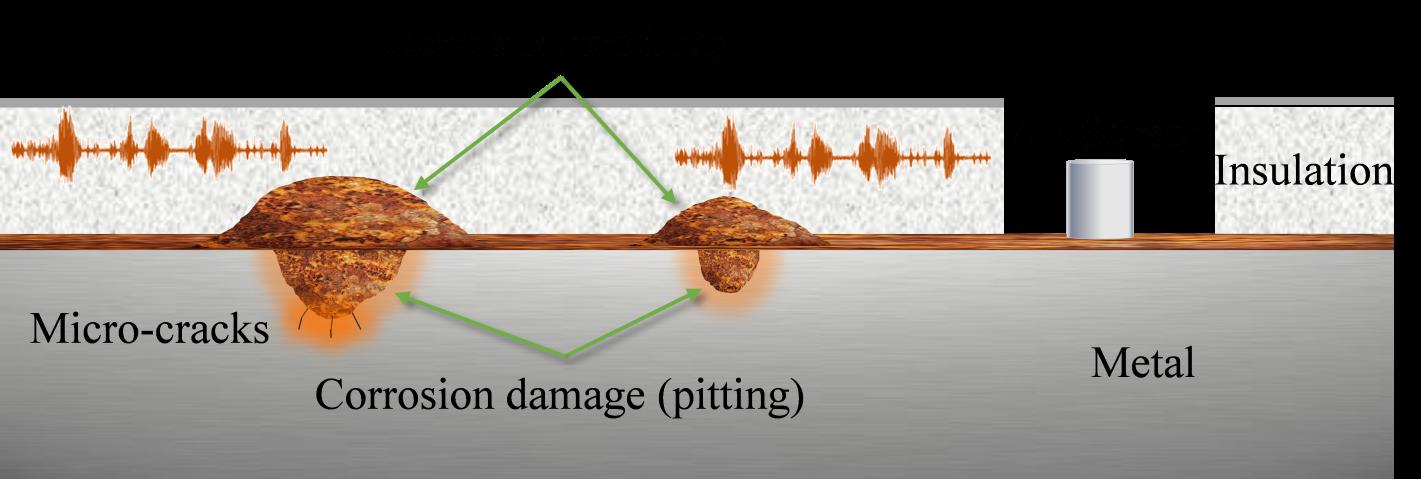 Corrosion Under Insulation